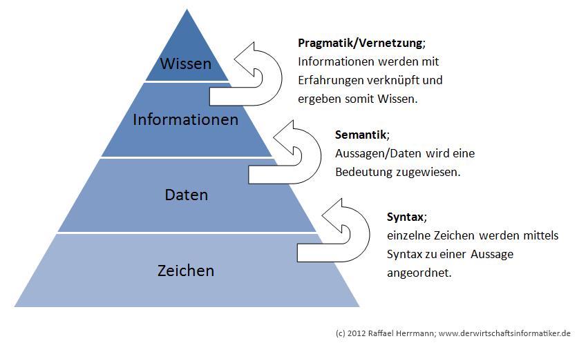 Aufbau der Wissenspyramide