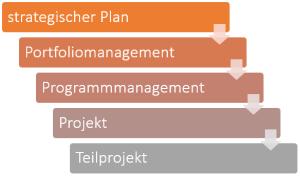 Hierarchische Struktur des Projektmanagements