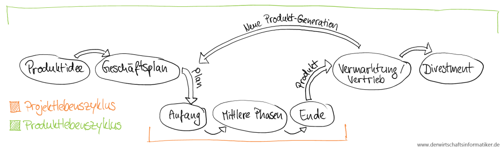 Produktlebenszyklus vs Projektlebenszyklus