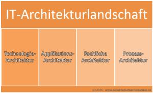 Bereiche der IT-Architekturlandschaft